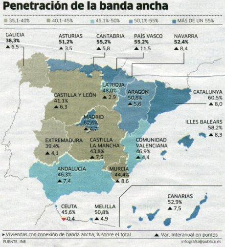 Penetració de la banda ampla a l'estat